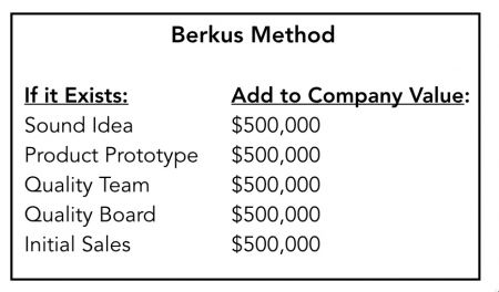 Berkus Valuation Method