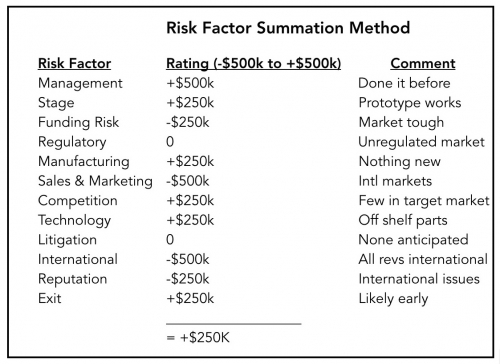 Risk Factor Summation Method for Valuing Startups