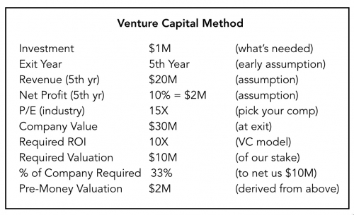 Venture Capital Method for Valuing Startups