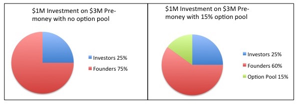 Angel investing option pool size