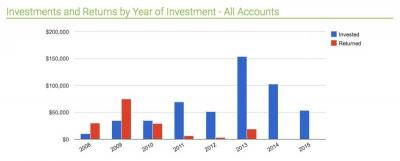 Angel Investing Growth by Year
