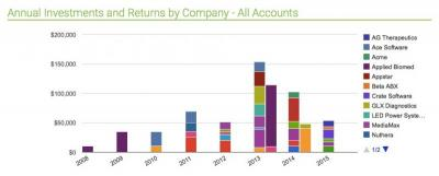 Angel Investing Growth by Company